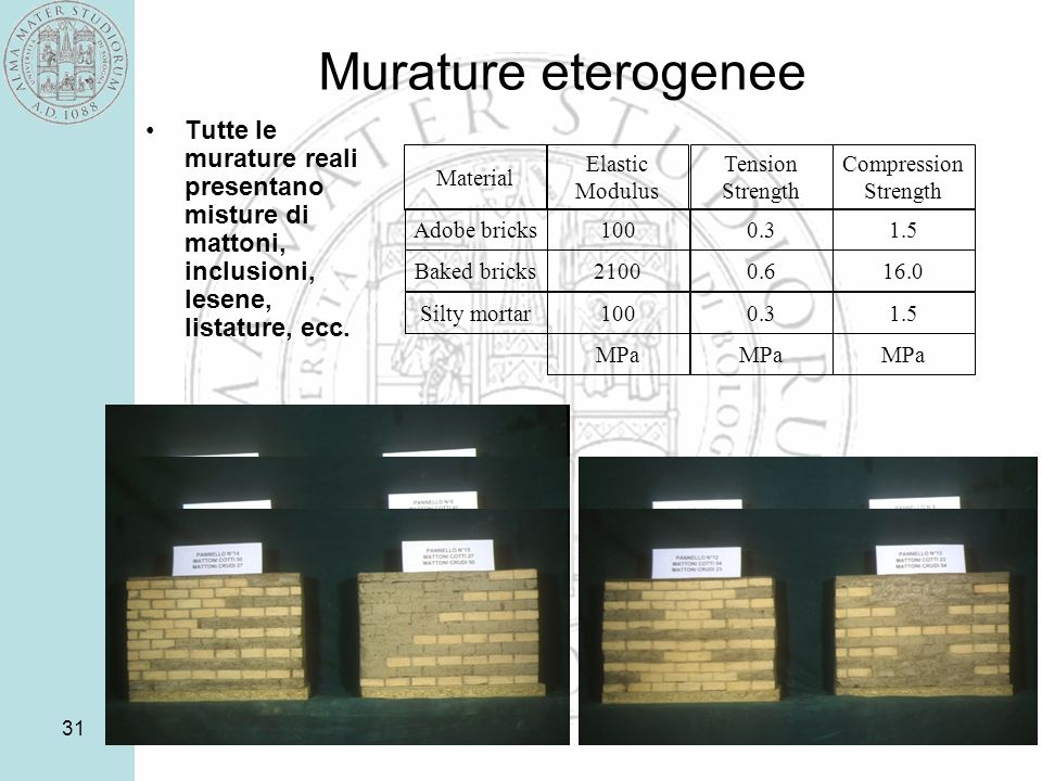 31 Murature eterogenee Tutte le murature reali presentano misture di mattoni, inclusioni, lesene, listature, ecc. Material Elastic Modulus Tension Str