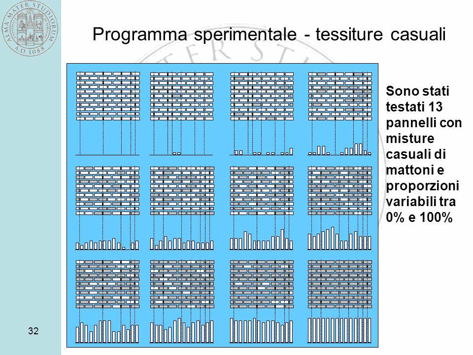 32 Programma sperimentale - tessiture casuali Sono stati testati 13 pannelli con misture casuali di mattoni e proporzioni variabili tra 0% e 100%