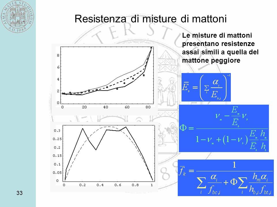 33 Resistenza di misture di mattoni Le misture di mattoni presentano resistenze assai simili a quella del mattone peggiore