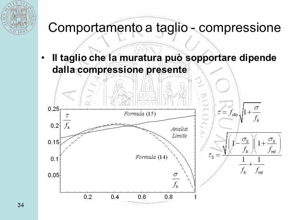 34 Comportamento a taglio - compressione Il taglio che la muratura può sopportare dipende dalla compressione presente