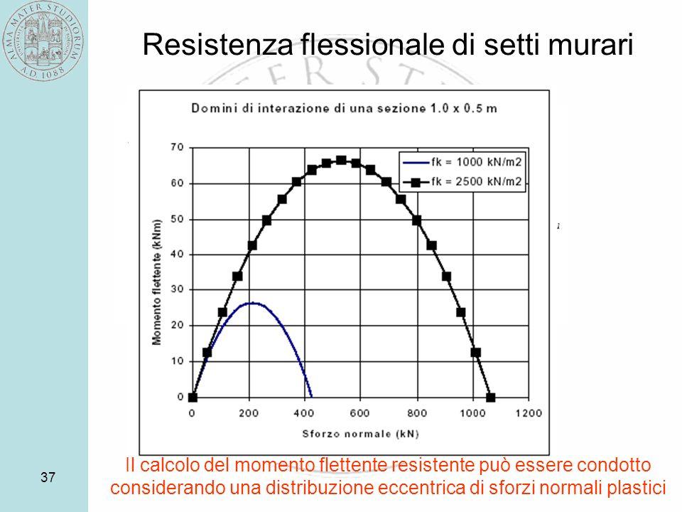 37 Resistenza flessionale di setti murari Il calcolo del momento flettente resistente può essere condotto considerando una distribuzione eccentrica di sforzi normali plastici