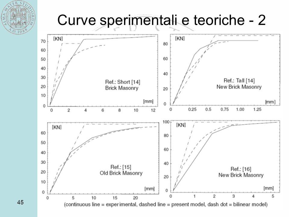 45 Curve sperimentali e teoriche - 2