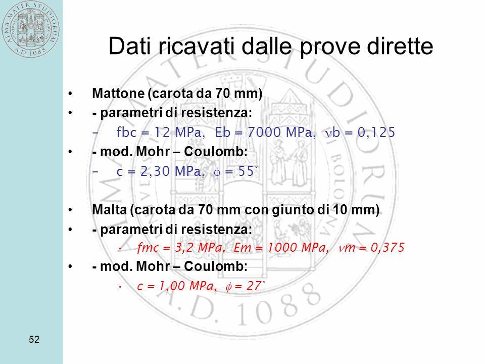 52 Dati ricavati dalle prove dirette Mattone (carota da 70 mm) - parametri di resistenza: –fbc = 12 MPa, Eb = 7000 MPa, b = 0,125 - mod. Mohr – Coulom