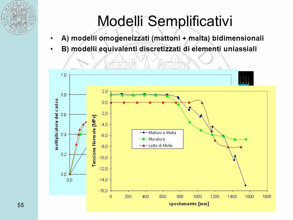 55 Modelli Semplificativi A) modelli omogeneizzati (mattoni + malta) bidimensionali B) modelli equivalenti discretizzati di elementi uniassiali