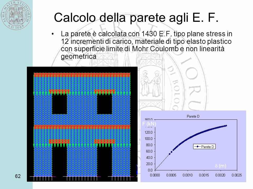 62 Calcolo della parete agli E. F. La parete è calcolata con 1430 E.F. tipo plane stress in 12 incrementi di carico, materiale di tipo elasto plastico
