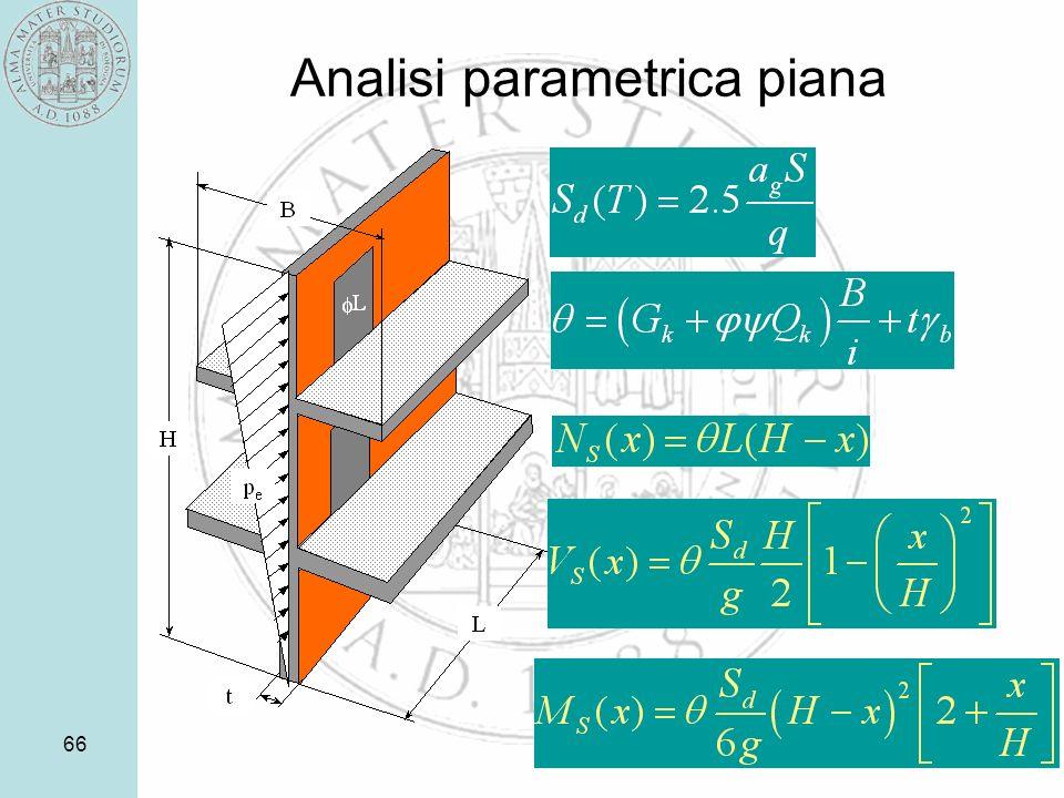 66 Analisi parametrica piana