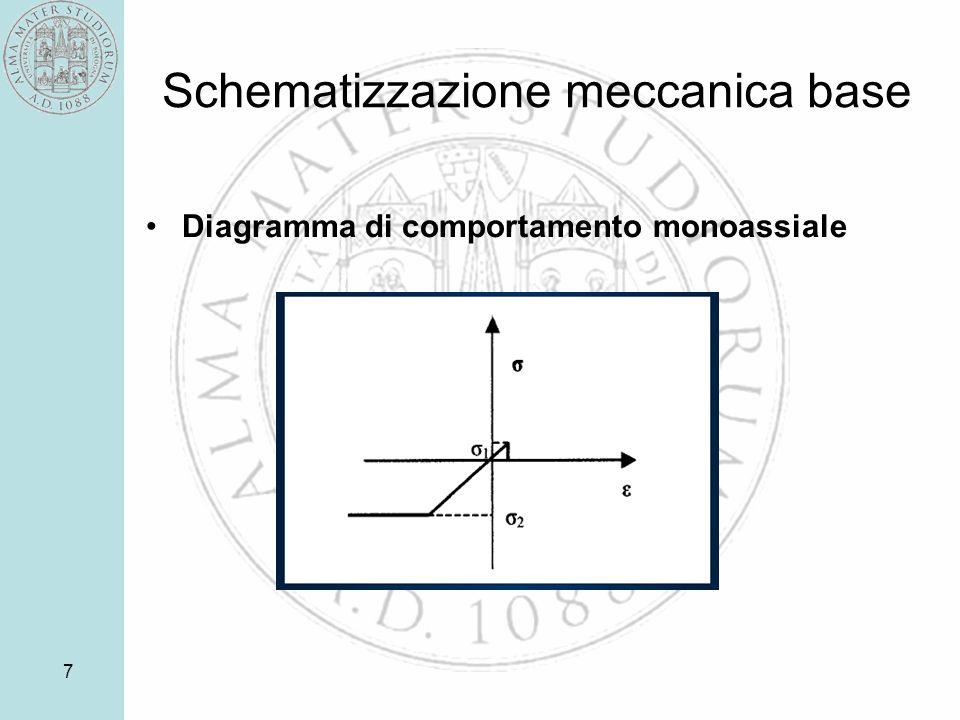 7 Schematizzazione meccanica base Diagramma di comportamento monoassiale