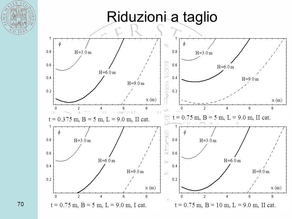 70 Riduzioni a taglio t = 0.75 m, B = 5 m, L = 9.0 m, II cat. t = 0.375 m, B = 5 m, L = 9.0 m, II cat. H=3.0 m H=6.0 m H=9.0 m x (m) x (m) H=3.0 m H=6