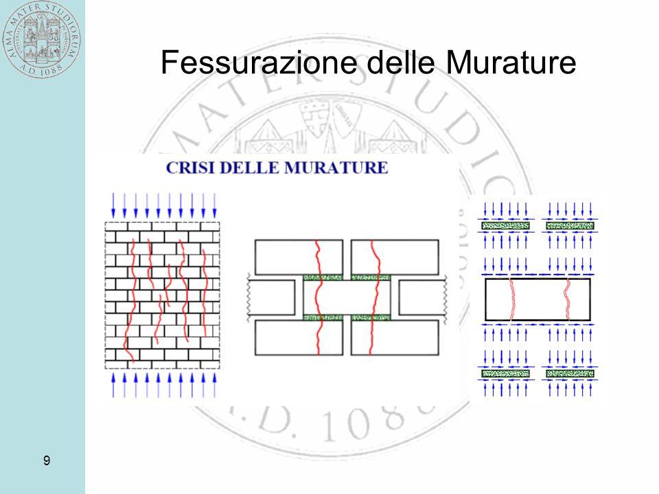 30 Calcolo della resistenza a compressione Normativa Italiana: tabella Eurocodice 6: formula di regressione Teoria della rottura fragile Teoria della rottura totalmente plastica