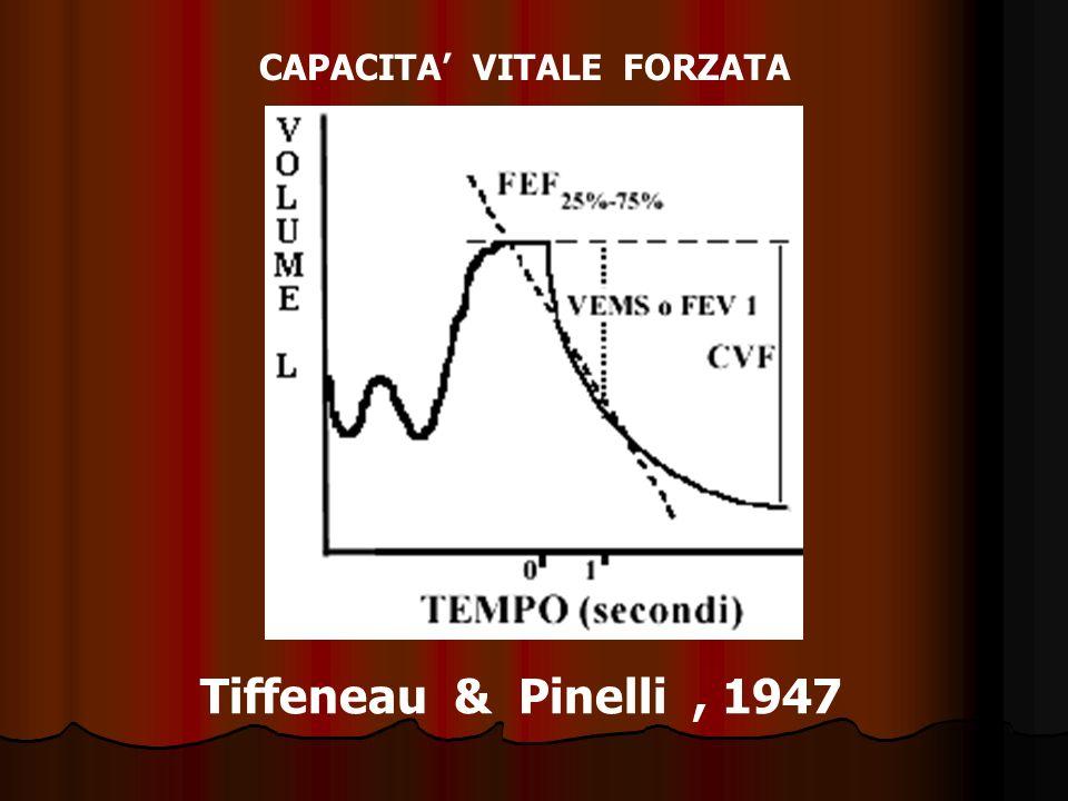 CAPACITA VITALE FORZATA Tiffeneau & Pinelli, 1947