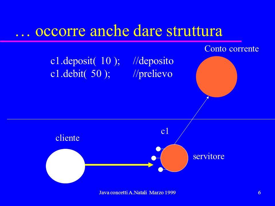 Java concetti A.Natali Marzo 19996 … occorre anche dare struttura c1 Conto corrente cliente servitore c1.deposit( 10 ); //deposito c1.debit( 50 );//prelievo