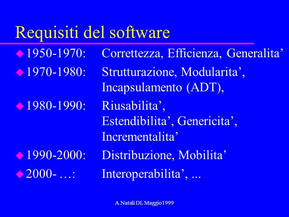 A.Natali DL Maggio1999 Requisiti del software u 1950-1970: Correttezza, Efficienza, Generalita u 1970-1980: Strutturazione, Modularita, Incapsulamento