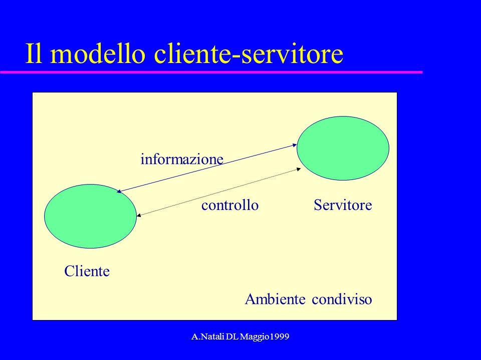 A.Natali DL Maggio1999 Il modello cliente-servitore Cliente Servitore Ambiente condiviso informazione controllo