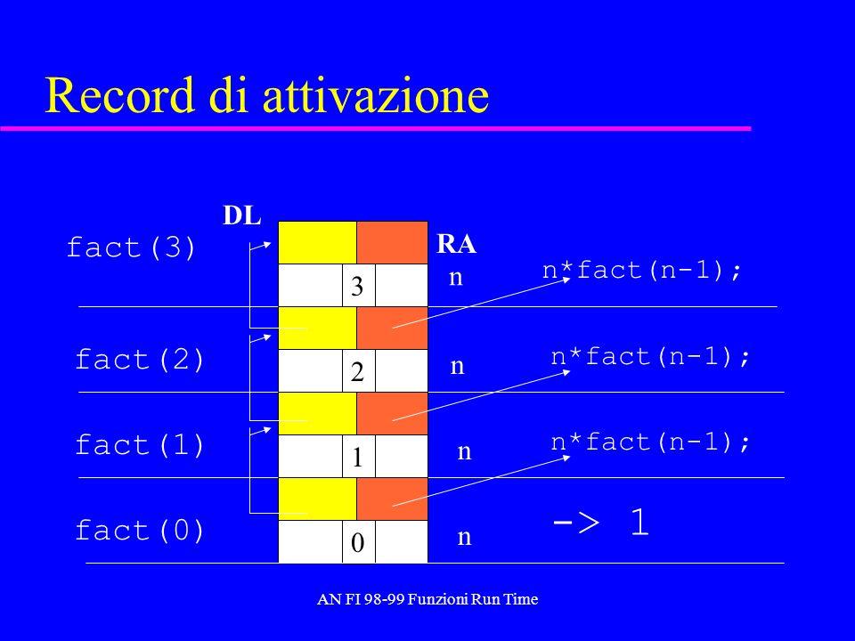 AN FI 98-99 Funzioni Run Time Record di attivazione fact(3) n 3 n*fact(n-1); 2 fact(2) n*fact(n-1); 1 fact(1) n*fact(n-1); n n 0 fact(0) -> 1 n RA DL