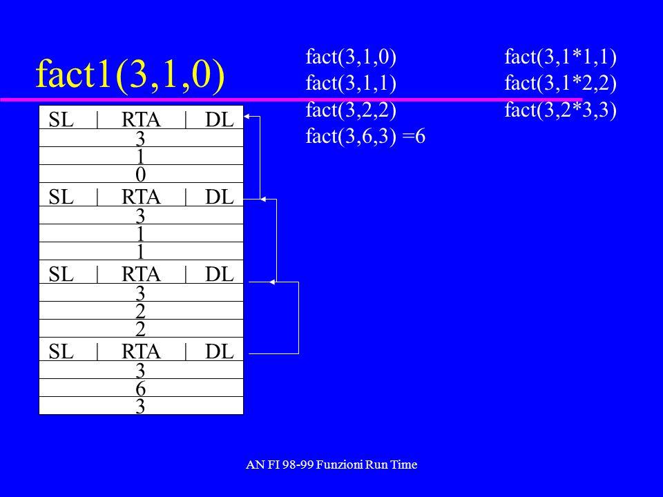 AN FI 98-99 Funzioni Run Time fact1(3,1,0) fact(3,1,0) fact(3,1*1,1) fact(3,1,1)fact(3,1*2,2) fact(3,2,2) fact(3,2*3,3) fact(3,6,3) =6 SL | RTA | DL 3