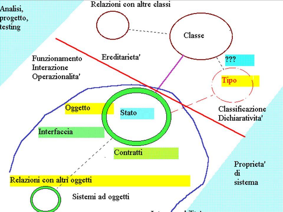 Componenti A.Natali Marzo 199922 La progettazione per il cambiamento u Supporta l intera sequenza che va dai requisiti (o dalla loro modifica) al sistema funzionate u Supporta lo sviluppo iterativo di un sistema lungo il tutto il suo tempo di vita u Concepisce ciascuna iterazione come una modifica a un sistema esistente