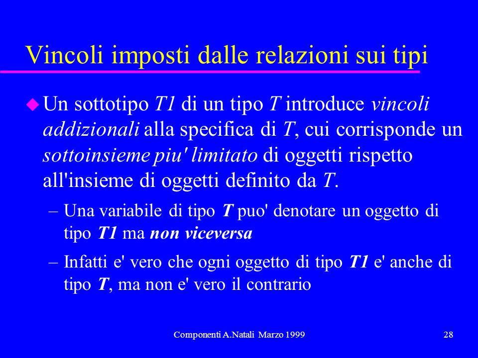 Componenti A.Natali Marzo 199928 Vincoli imposti dalle relazioni sui tipi u Un sottotipo T1 di un tipo T introduce vincoli addizionali alla specifica di T, cui corrisponde un sottoinsieme piu limitato di oggetti rispetto all insieme di oggetti definito da T.
