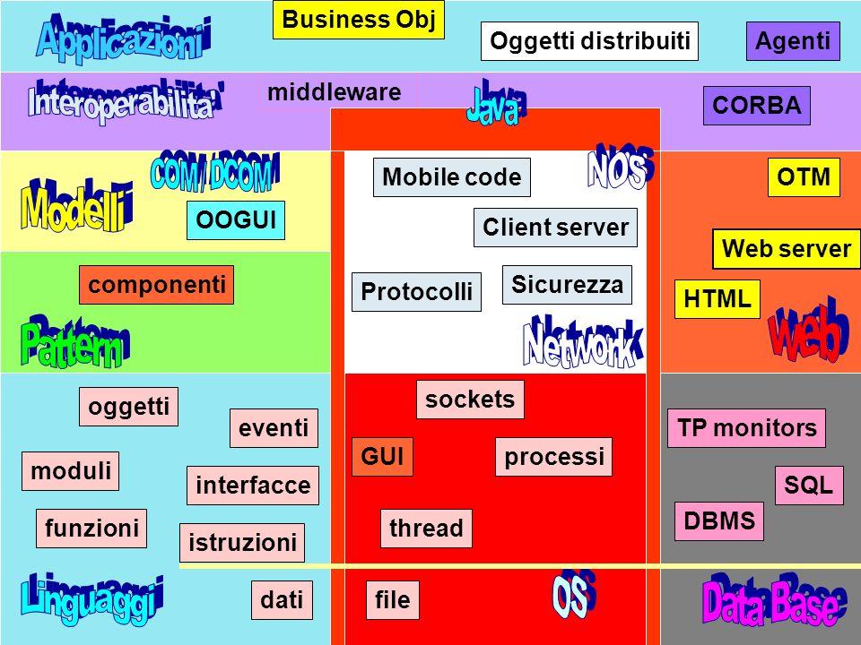 Java overview A.Natali Marzo 19998 Client server SQL DBMS TP monitors componenti middleware CORBA Web server OTM HTML Protocolli Sicurezza dati istruz
