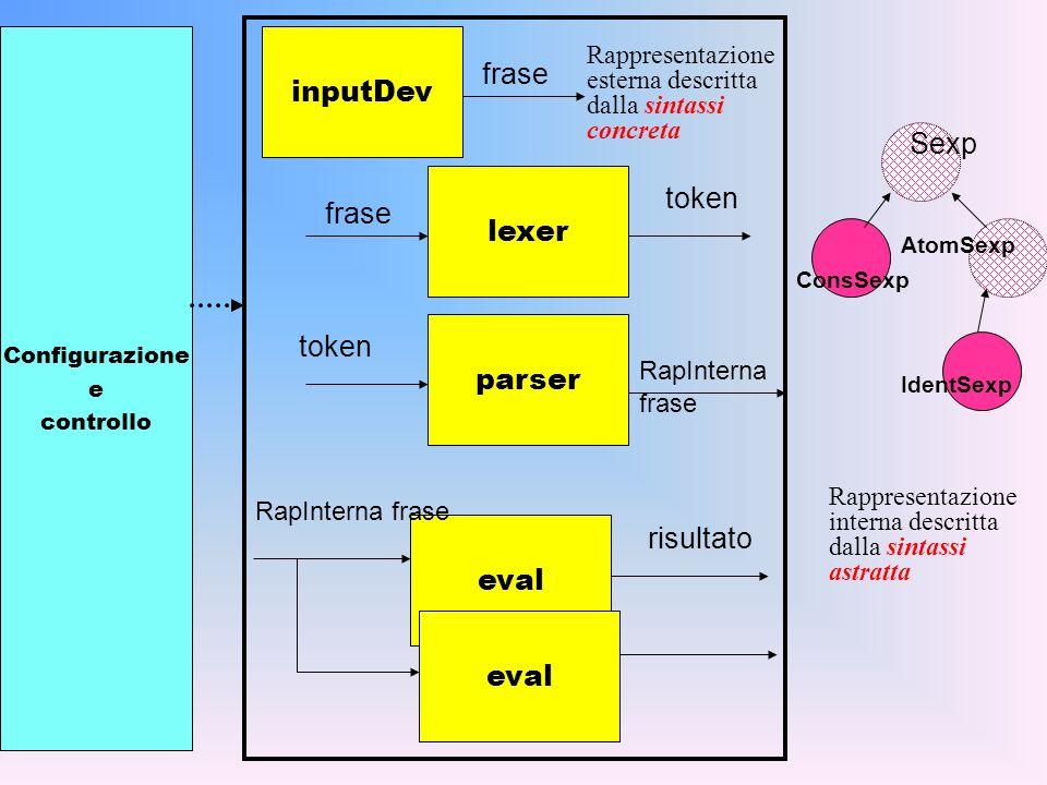 lexer parser eval frase token RapInterna frase risultato eval Configurazione e controllo inputDev frase RapInterna frase Sexp ConsSexp AtomSexp IdentSexp Rappresentazione interna descritta dalla sintassi astratta Rappresentazione esterna descritta dalla sintassi concreta