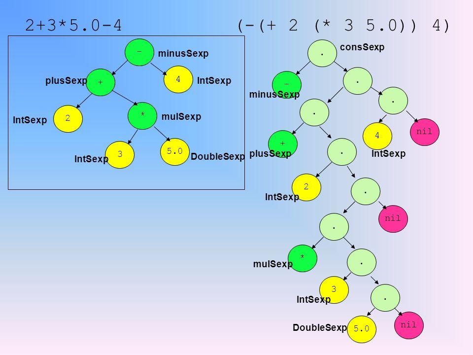 2+3*5.0-4 + plusSexp 2 IntSexp - minusSexp 5.0 DoubleSexp 3 IntSexp * mulSexp 4 IntSexp (-(+ 2 (* 3 5.0)) 4) 3 + plusSexp 2 IntSexp - minusSexp 5.0 DoubleSexp IntSexp * mulSexp 4 IntSexp......