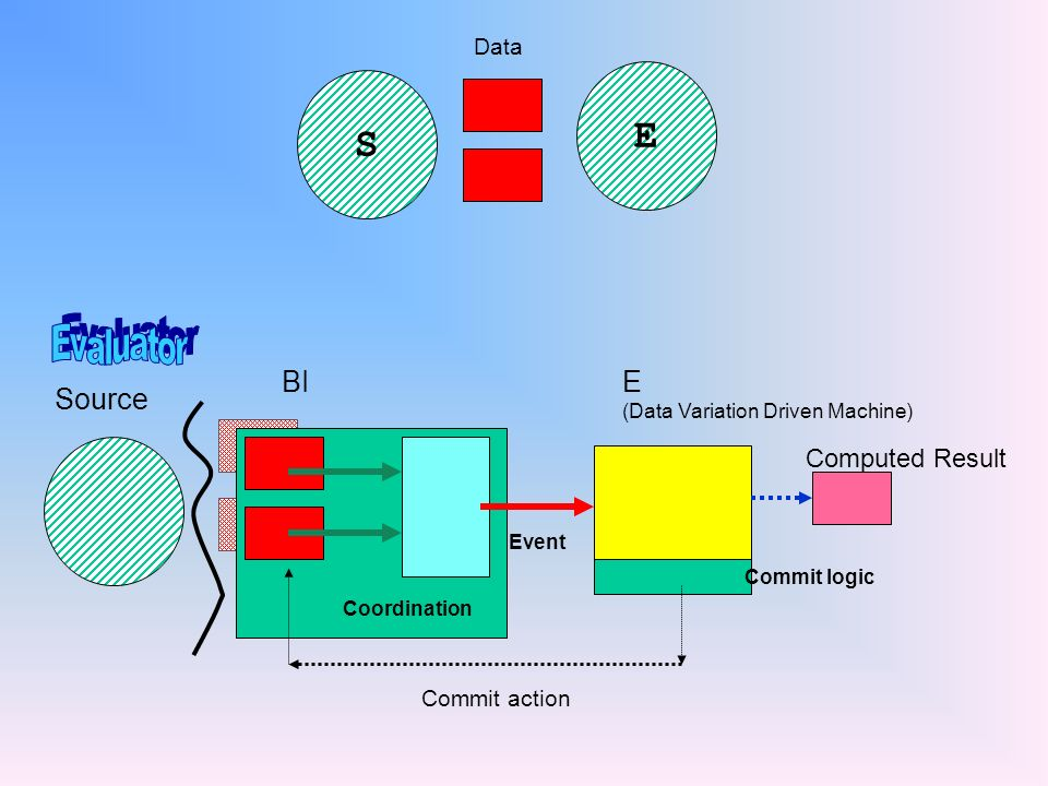 Source BI Coordination E (Data Variation Driven Machine) Event Commit logic Computed Results Commit or constrain action