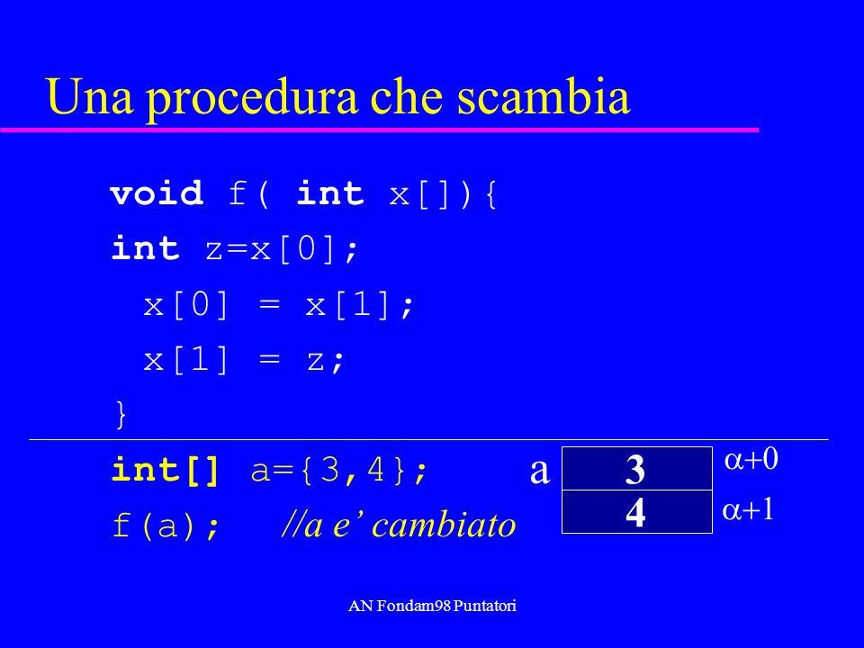 AN Fondam98 Puntatori Java a 4 3 a[0] a[1] x x[0] = x[1]; copia il valore 4 nella cella di indirizzo