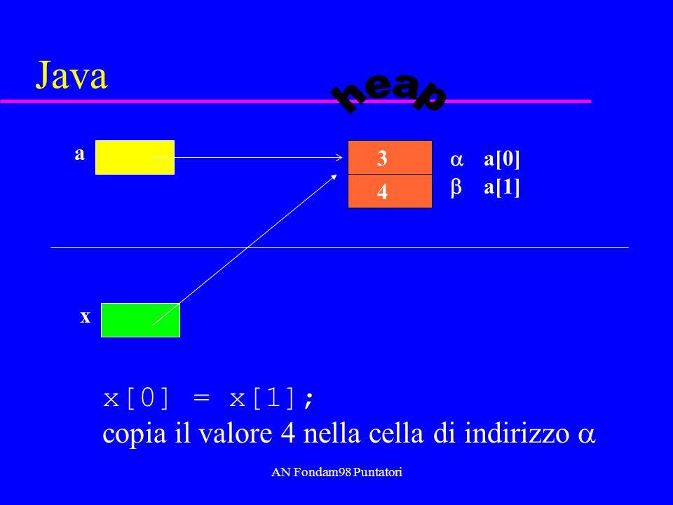 AN Fondam98 Puntatori C *x = *y copia il valore 4 nella cella di indirizzo ottenuto come l-value di *x 3 a 4 b x y