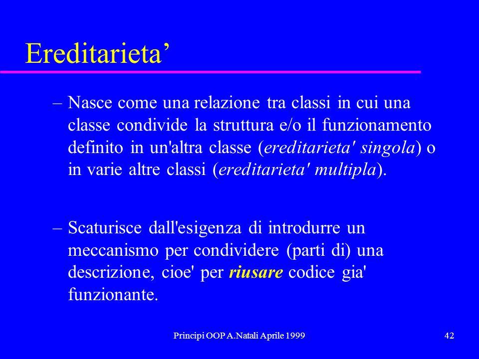 Principi OOP A.Natali Aprile 199942 Ereditarieta –Nasce come una relazione tra classi in cui una classe condivide la struttura e/o il funzionamento definito in un altra classe (ereditarieta singola) o in varie altre classi (ereditarieta multipla).