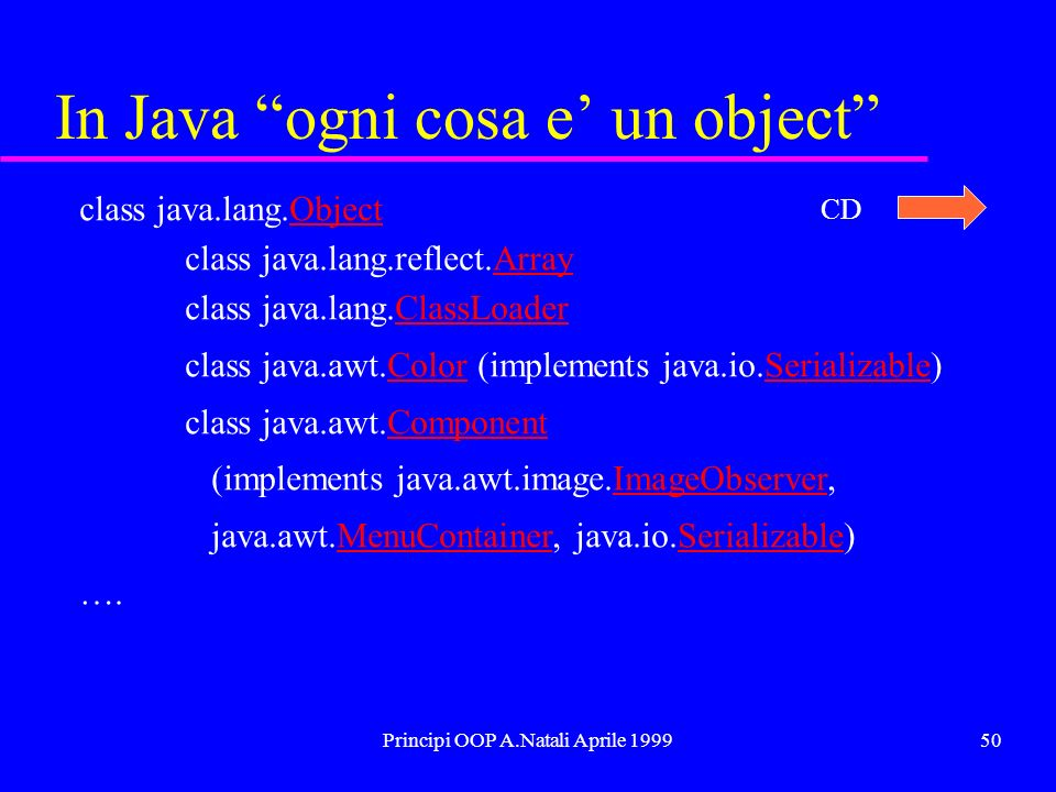 Principi OOP A.Natali Aprile 199950 In Java ogni cosa e un object class java.lang.ObjectObject class java.lang.reflect.ArrayArray class java.lang.ClassLoaderClassLoader class java.awt.Color (implements java.io.Serializable)ColorSerializable class java.awt.ComponentComponent (implements java.awt.image.ImageObserver,ImageObserver java.awt.MenuContainer, java.io.Serializable)MenuContainerSerializable ….
