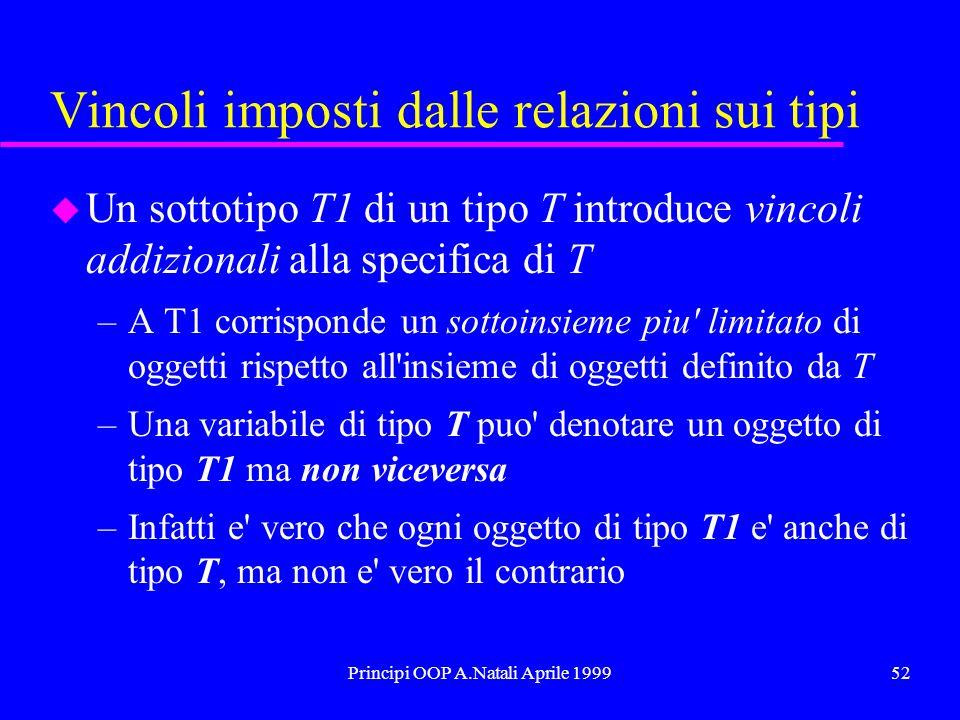 Principi OOP A.Natali Aprile 199952 Vincoli imposti dalle relazioni sui tipi u Un sottotipo T1 di un tipo T introduce vincoli addizionali alla specifi