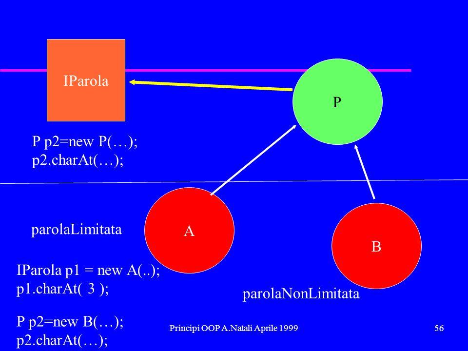 Principi OOP A.Natali Aprile 199956 IParola P A B parolaLimitata parolaNonLimitata IParola p1 = new A(..); p1.charAt( 3 ); P p2=new B(…); p2.charAt(…); P p2=new P(…); p2.charAt(…);