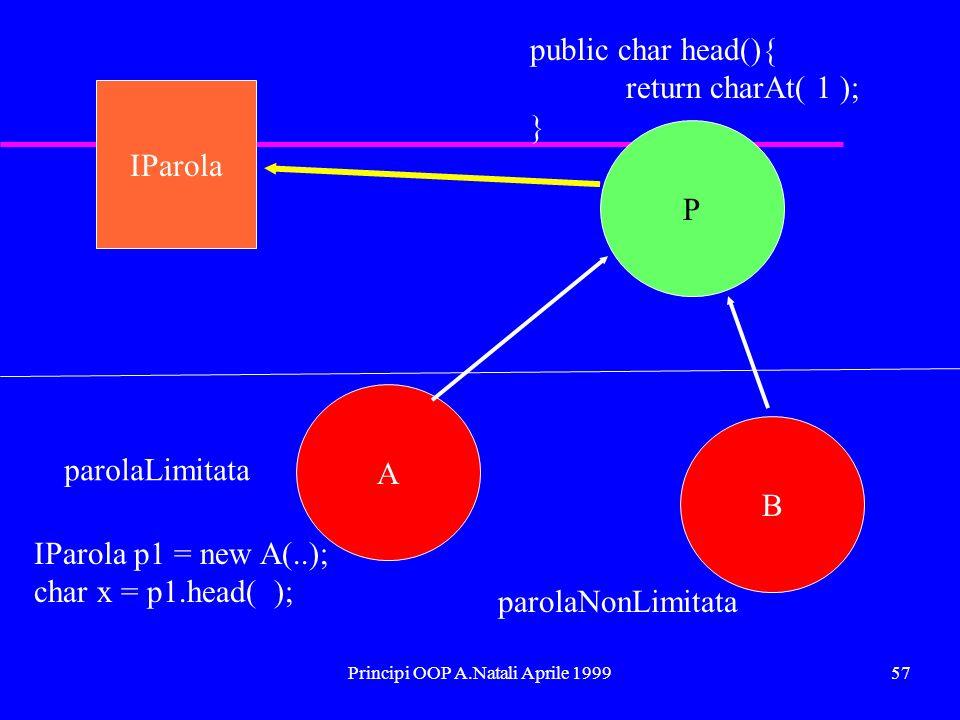 Principi OOP A.Natali Aprile 199957 IParola P A B parolaLimitata parolaNonLimitata public char head(){ return charAt( 1 ); } IParola p1 = new A(..); char x = p1.head( );