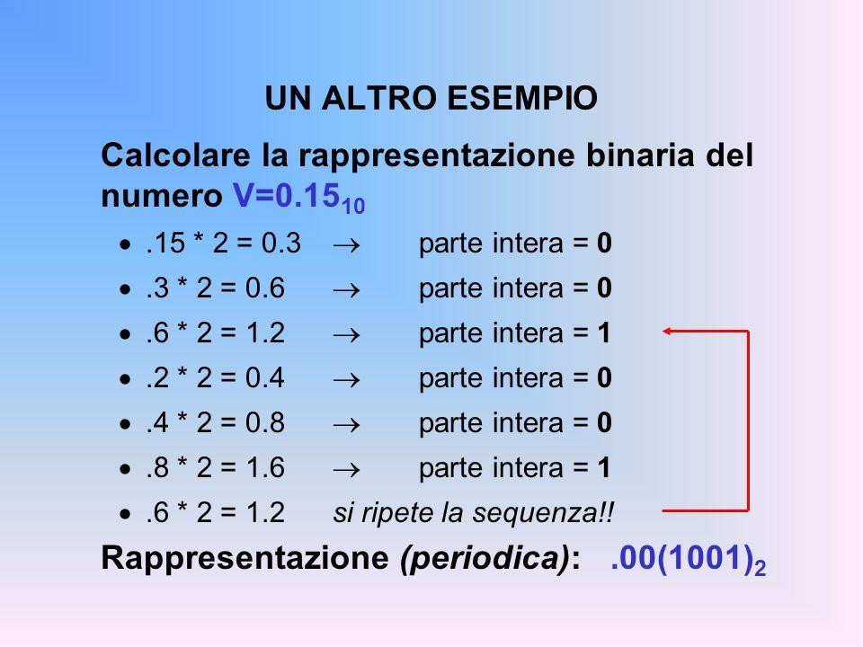UN ALTRO ESEMPIO Calcolare la rappresentazione binaria del numero V=0.15 10.15 * 2 = 0.3 parte intera = 0.3 * 2 = 0.6 parte intera = 0.6 * 2 = 1.2 par