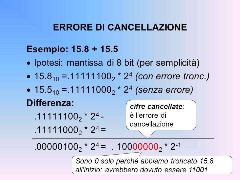 ERRORE DI CANCELLAZIONE Esempio: 15.8 + 15.5 Ipotesi: mantissa di 8 bit (per semplicità) 15.8 10 =.11111100 2 * 2 4 (con errore tronc.) 15.5 10 =.1111