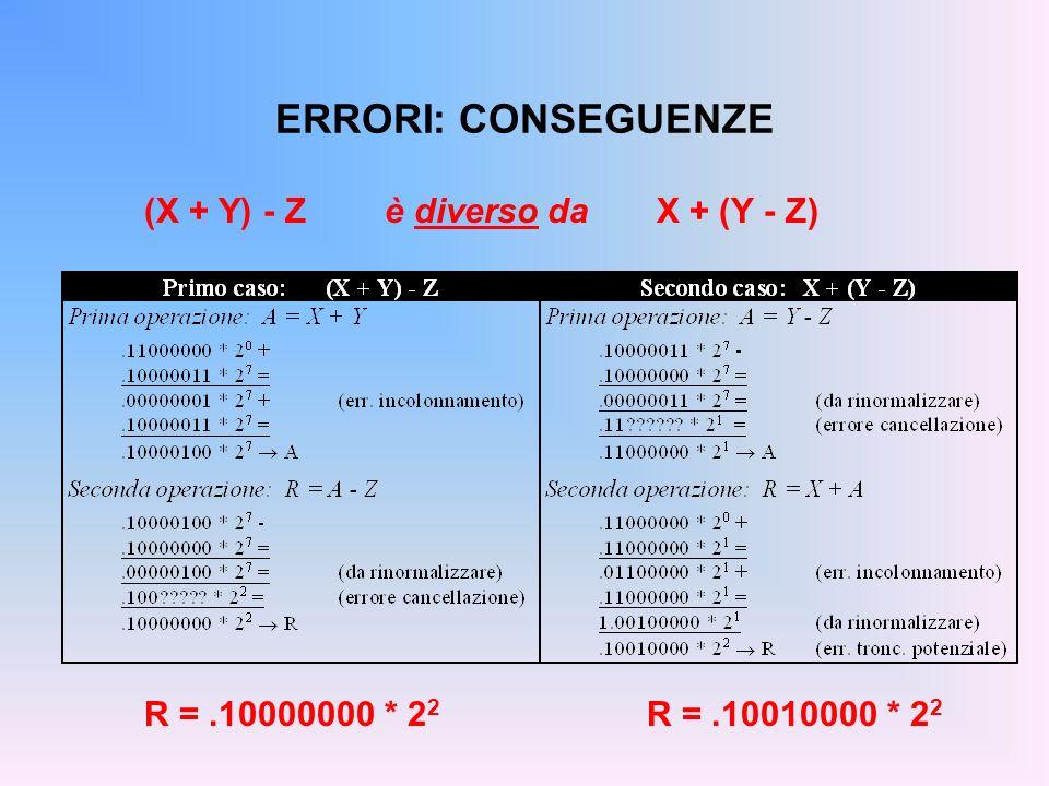 ERRORI: CONSEGUENZE (X + Y) - Zè diverso da X + (Y - Z) R =.10000000 * 2 2 R =.10010000 * 2 2