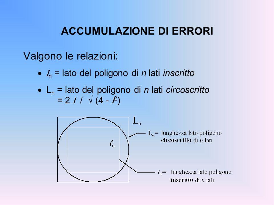 ACCUMULAZIONE DI ERRORI Valgono le relazioni: l n = lato del poligono di n lati inscritto L n = lato del poligono di n lati circoscritto = 2 l / (4 -