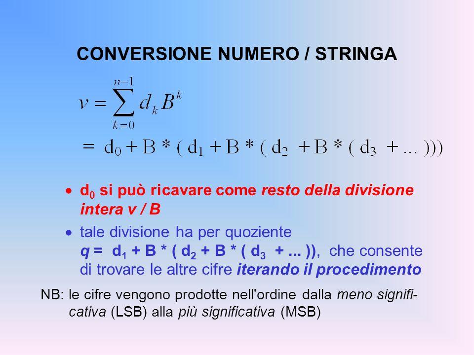 CONVERSIONE NUMERO / STRINGA d 0 si può ricavare come resto della divisione intera v / B tale divisione ha per quoziente q = d 1 + B * ( d 2 + B * ( d