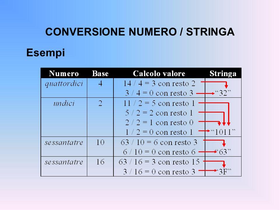CONVERSIONE NUMERO / STRINGA Esempi