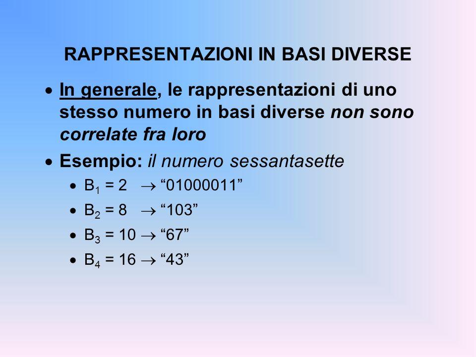 RAPPRESENTAZIONI IN BASI DIVERSE In generale, le rappresentazioni di uno stesso numero in basi diverse non sono correlate fra loro Esempio: il numero