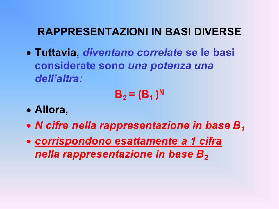 RAPPRESENTAZIONI IN BASI DIVERSE Tuttavia, diventano correlate se le basi considerate sono una potenza una dellaltra: B 2 = (B 1 ) N Allora, N cifre n