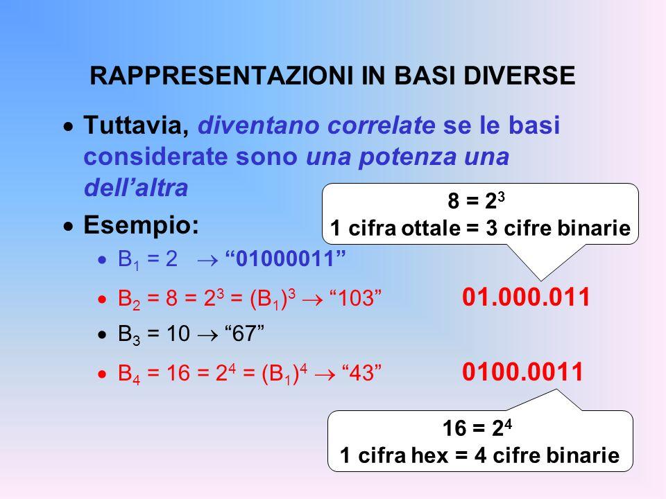 RAPPRESENTAZIONI IN BASI DIVERSE Tuttavia, diventano correlate se le basi considerate sono una potenza una dellaltra Esempio: B 1 = 2 01000011 B 2 = 8