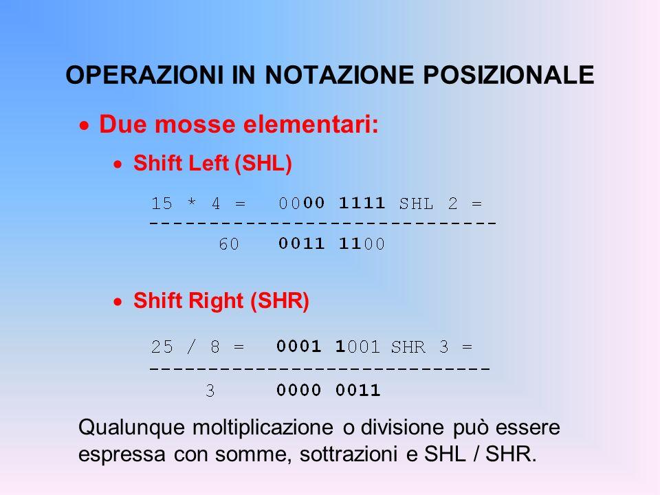 OPERAZIONI IN NOTAZIONE POSIZIONALE Due mosse elementari: Shift Left (SHL) Shift Right (SHR) Qualunque moltiplicazione o divisione può essere espressa