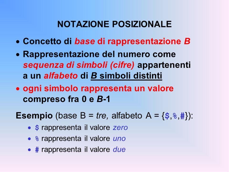 OPERAZIONI IN NOTAZIONE POSIZIONALE In moltiplicazioni e divisioni: spostando tutte le cifre a sinistra di una posizione (e introducendo uno 0 a destra) si moltiplica per la base spostando tutte le cifre a destra di una posizione (e introducendo uno 0 a sinistra) si divide per la base Esempi: base dieci:184*10=1840 base dieci:1832/10=183_ base due:1011*2=10110 base due:1111/2=111_ Divisione intera