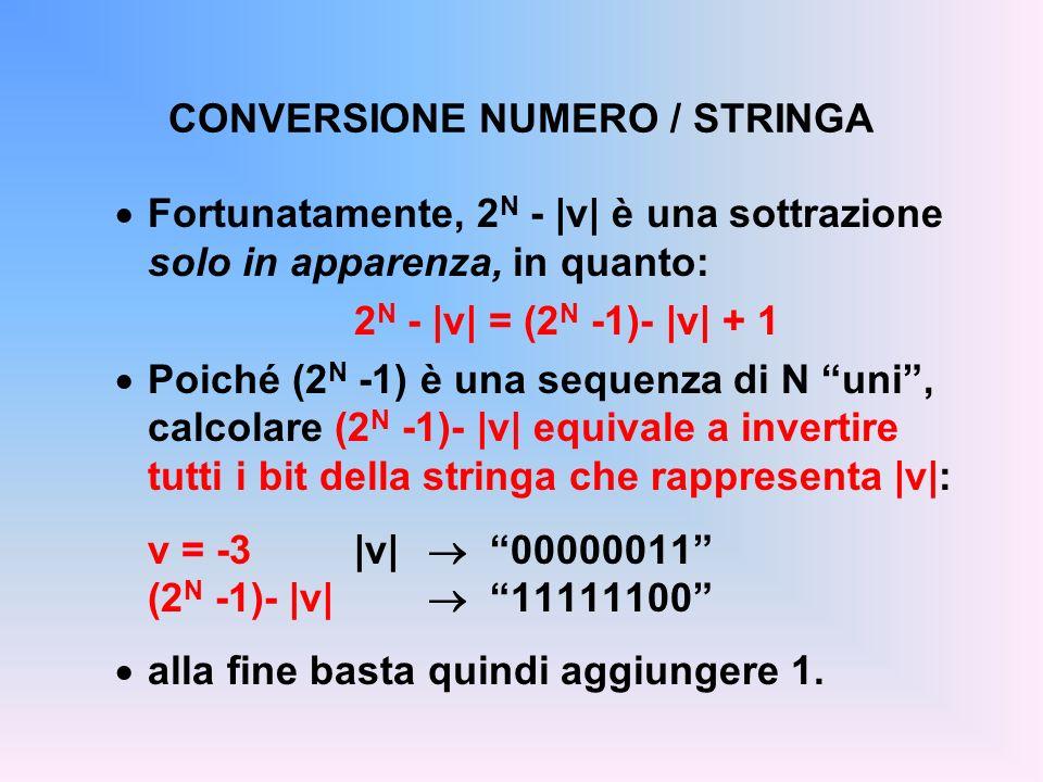 CONVERSIONE NUMERO / STRINGA Fortunatamente, 2 N - |v| è una sottrazione solo in apparenza, in quanto: 2 N - |v| = (2 N -1)- |v| + 1 Poiché (2 N -1) è