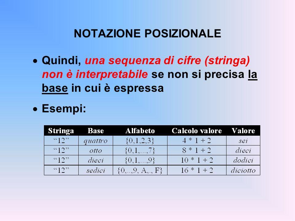 NUMERI REALI La rappresentazione di un numero razio- nale può risultare periodica o meno, a seconda della base adottata In particolare, non è mai periodica se si assume come base il denominatore della sua forma fratta 1/3 = (0.333333333333...) 10 = (0.1) 3 8/7 = (1.142857142857...) 10 = (1.1) 7...