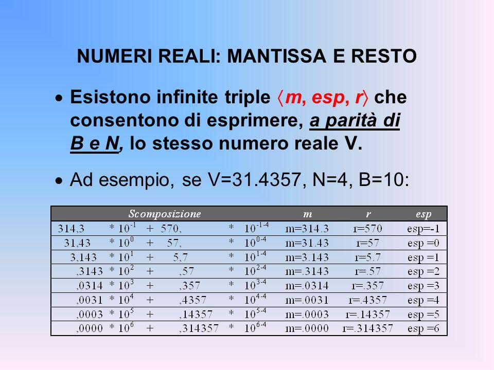 NUMERI REALI: MANTISSA E RESTO Esistono infinite triple m, esp, r che consentono di esprimere, a parità di B e N, lo stesso numero reale V. Ad esempio