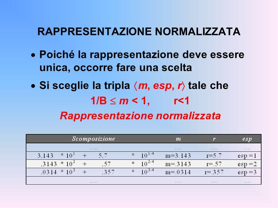 RAPPRESENTAZIONE NORMALIZZATA Poiché la rappresentazione deve essere unica, occorre fare una scelta Si sceglie la tripla m, esp, r tale che 1/B m < 1,