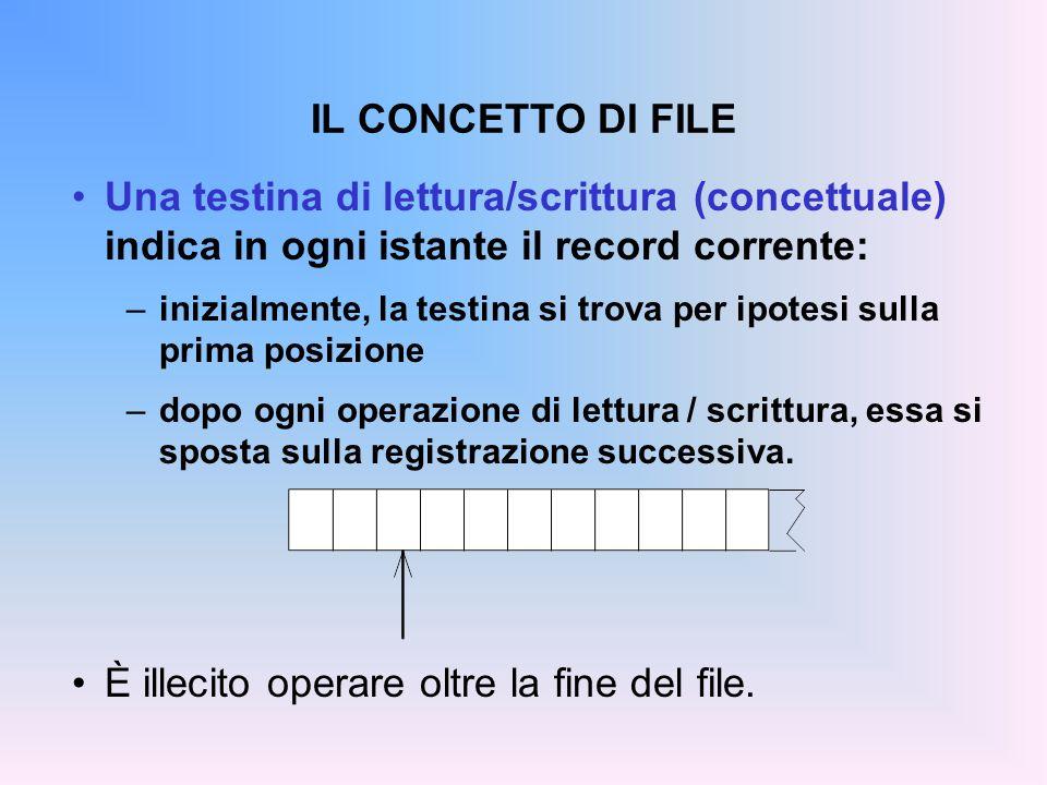 IL CONCETTO DI FILE Una testina di lettura/scrittura (concettuale) indica in ogni istante il record corrente: –inizialmente, la testina si trova per i