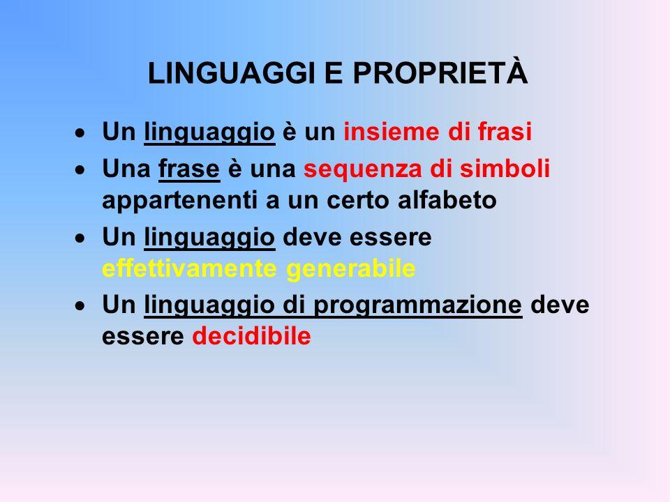 LINGUAGGI E PROPRIETÀ Un linguaggio è un insieme di frasi Una frase è una sequenza di simboli appartenenti a un certo alfabeto Un linguaggio deve esse