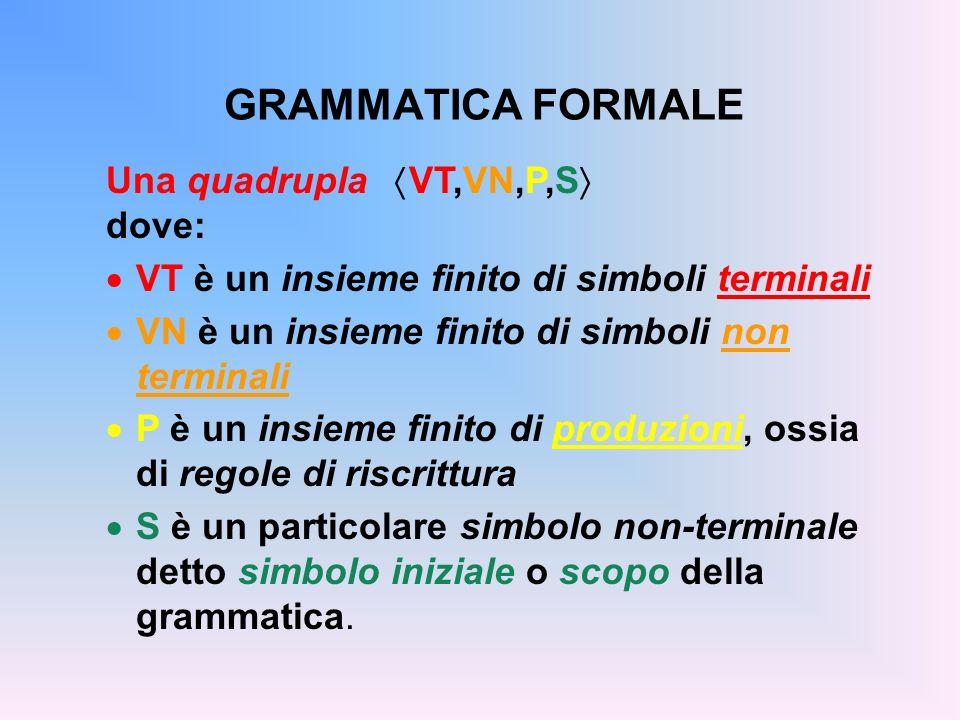 GRAMMATICA FORMALE Una quadrupla VT,VN,P,S dove: VT è un insieme finito di simboli terminali VN è un insieme finito di simboli non terminali P è un in